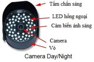 lua-chon-camera-quan-sat-theo-nhu-cau-1